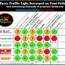 Party Traffic-Light Scorecard on Food Policies